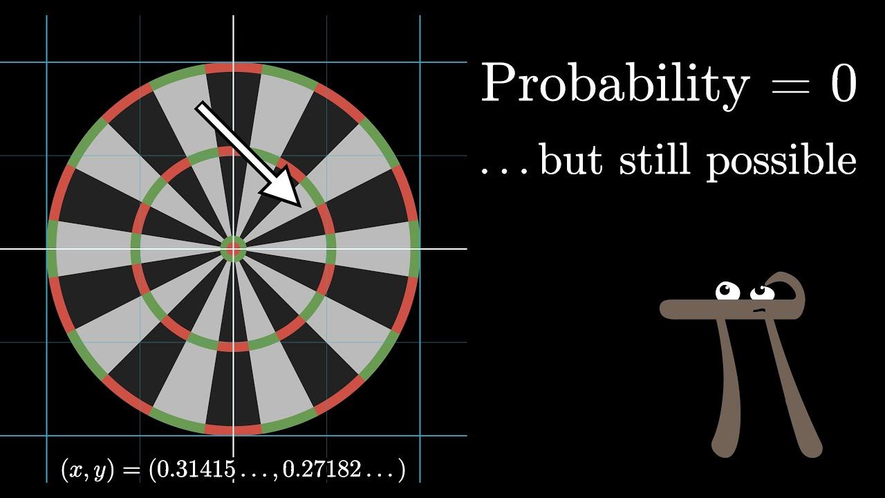 "Why ""probability of 0"" does not mean ""impossible"" 